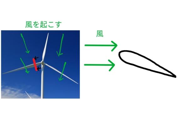 風車はなぜ回る